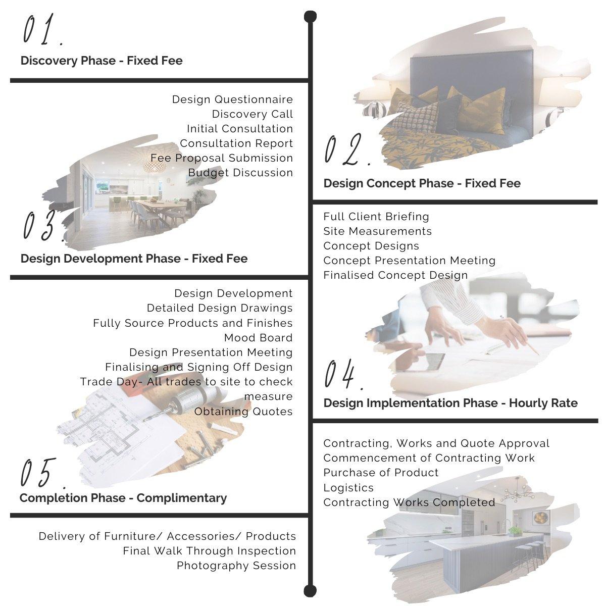 NM Design Interior Design Process